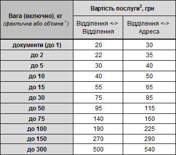 Таблица специальных условий для клиентов Toys.com.ua